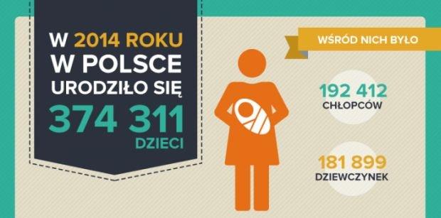 Urodzenia Polsce w 2014 r.