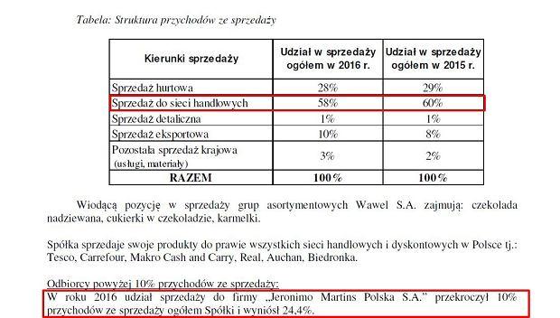 Wawel - struktura przychodów ze sprzedaży