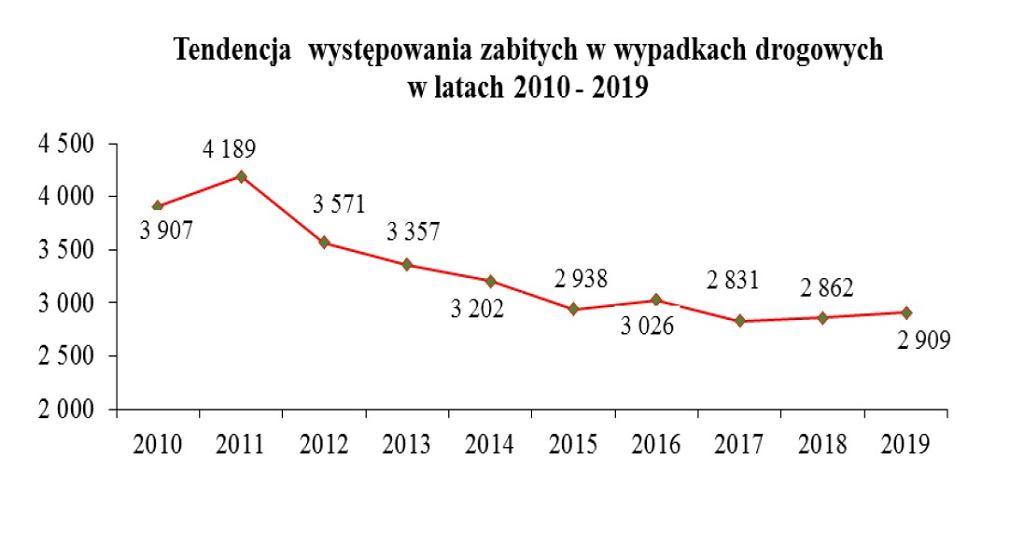 Liczba zabitych w wypadkach w 2019 r.
