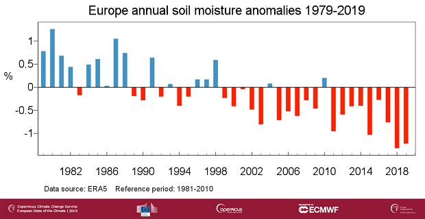 Anomalia wilgotności gleby w Europie w stosunku do okresu 1981-2010