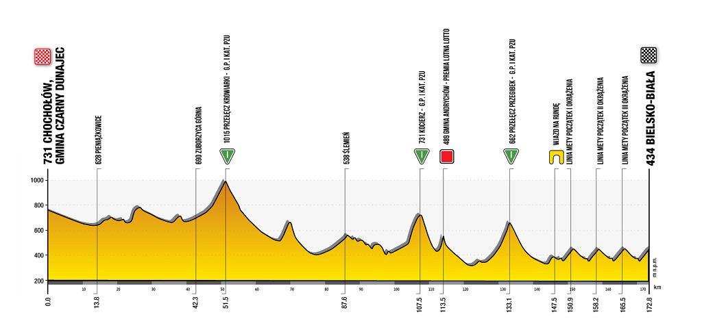 Trasa 5. etapu 78. Tour de Pologne