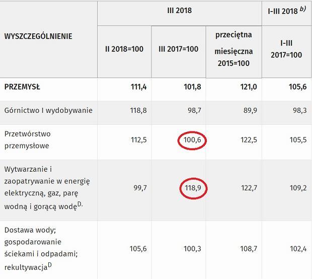 Dane o produkcji przemysłowej w marcu 2018