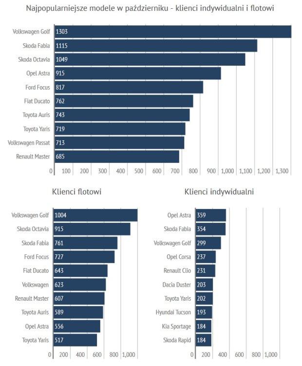 Najpopularniejsze modele w październiku 2015 r.