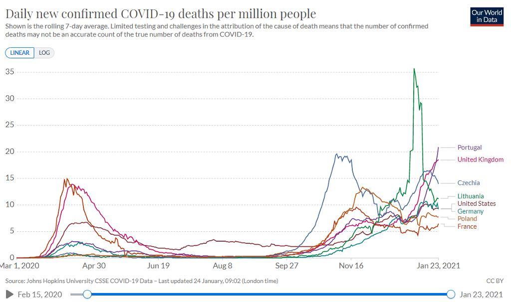 Nowe zgodny zakażonych koronawirusem w przeliczeniu na milion mieszkańców, średnia siedmiodniowa. Portugalia przoduje (stan na 24 stycznia 2021 rano)