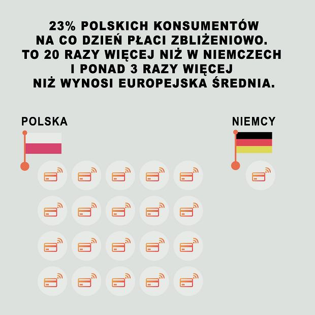 Płatności zbliżeniowe w Europie