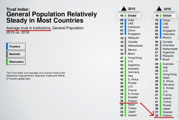 Polska jest na ostatnim miejscu pod względem poziomu zaufania obywateli do instytucji. W rankingu uwzględniono 28 państw.