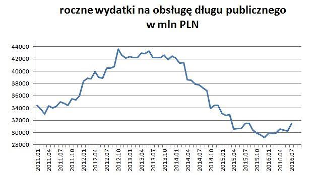 Koszty obsługi długu publicznego