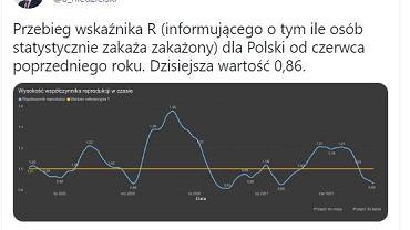 Minister Niedzielski o wskaźniku R w Polsce