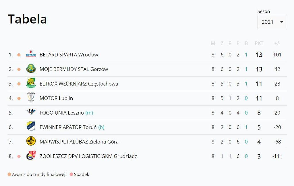 Tabela PGE Ekstraligi w sezonie 2021 po ośmiu kolejkach