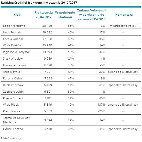 Ranking średniej frekwencji w sezonie 2016/17