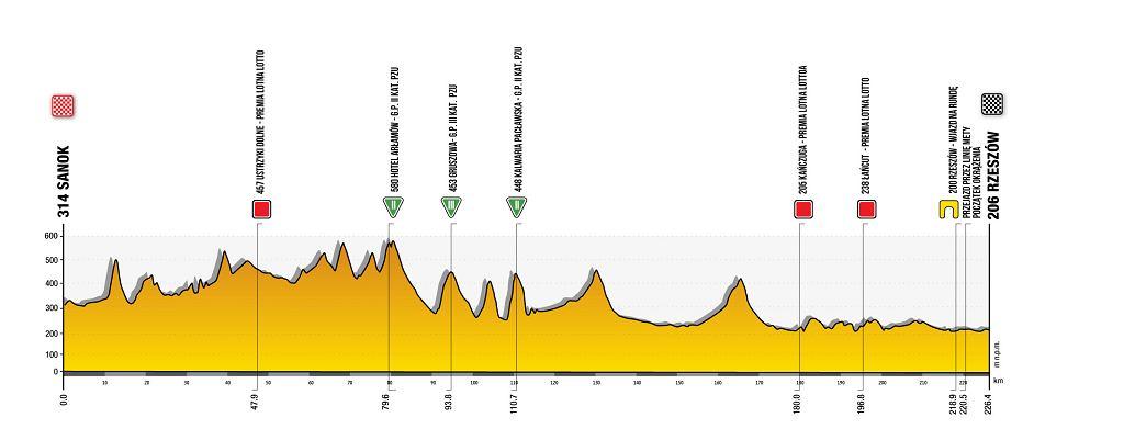 Trasa 3. etapu 78. Tour de Pologne