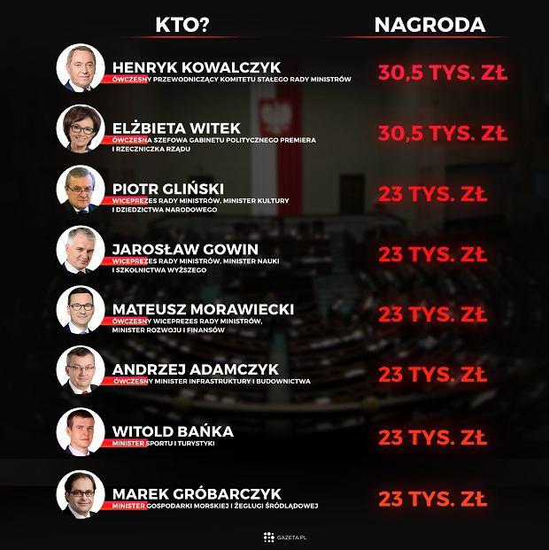 Drugie pensje dla członków rządu PiS. Ile dostał Morawiecki, a ile Macierewicz?