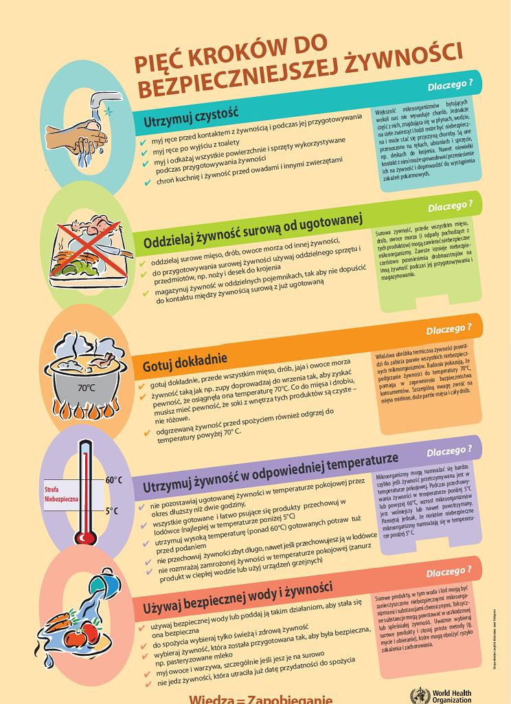 Grafika GIS: Pięć kroków do bezpieczniejszej żywności