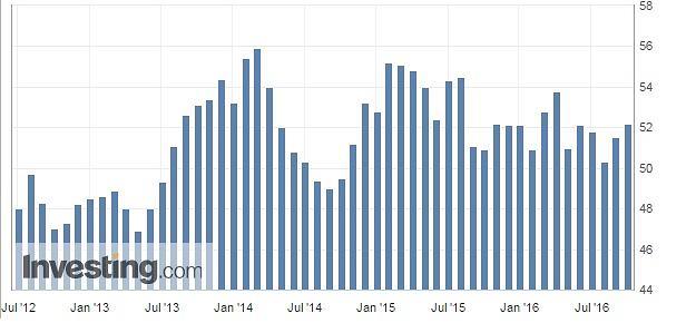 Wskaźnik PMI dla polskiego przemysłu