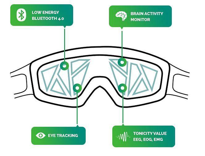 Jak działa maska NeuroOn