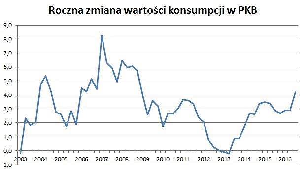 Konsumpcja w PKB