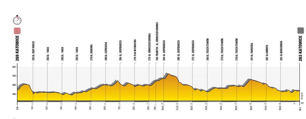 Trasa 6. etapu 78. Tour de Pologne