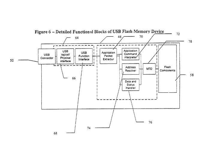 Schemat prezentujący podstawowe elementy pamięci flash USB