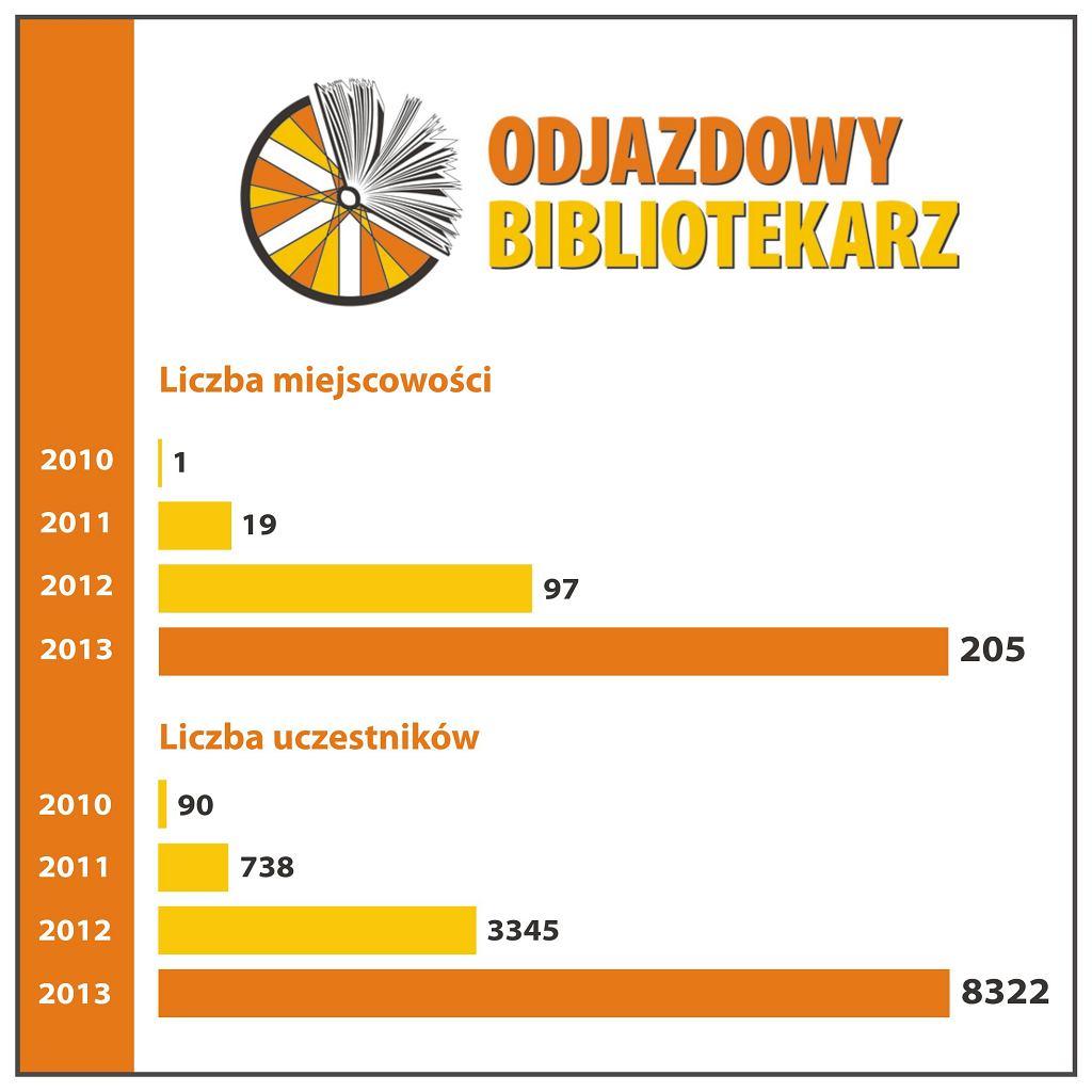 Odjazdowy Bibliotekarz w liczbach