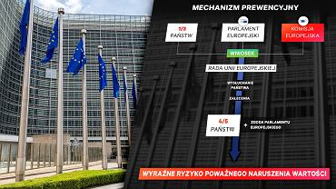 Artykuł 7. Sankcje wobec Polski?