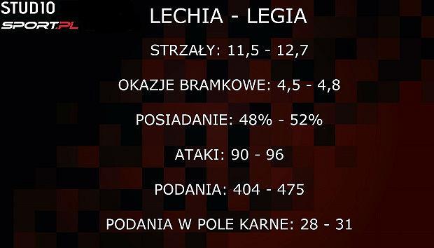 Porównanie statystyk ofensywnych Lechii i Legii