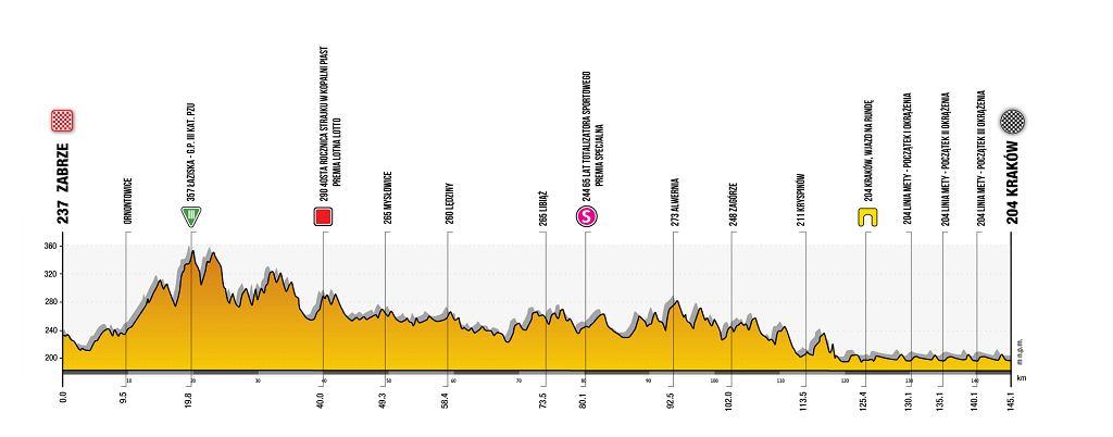 Trasa 7. etapu 78. Tour de Pologne