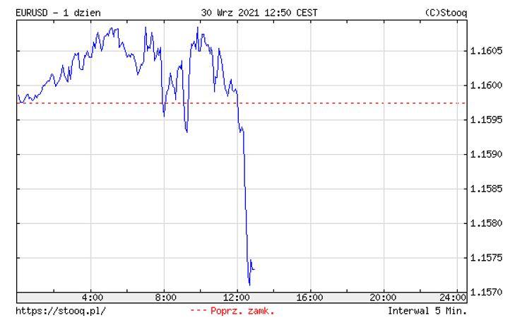 Notowania euro wobec dolara.