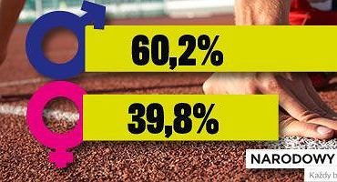 Procentowy udział kobiet i mężczyzn wśród osób zarejestrowanych w Narodowym Spisie Biegaczy 2014. Dane zebrane w dn. 23.05.2014-23.06.2014