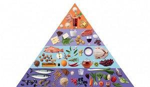 PLAN A - piramida odżywiania