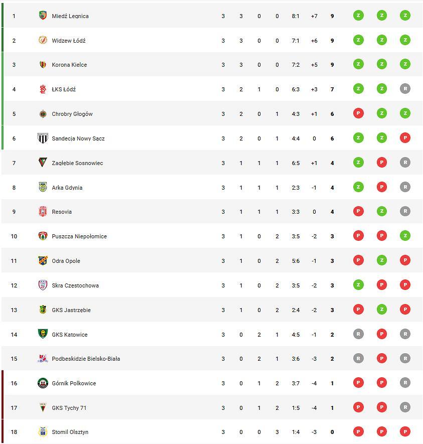 Tabla Fortuna 1 Ligi po trzech kolejkach