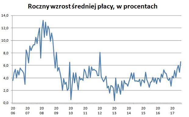 Roczny wzrost średniej płacy brutto w polskich przedsiębiorstwach