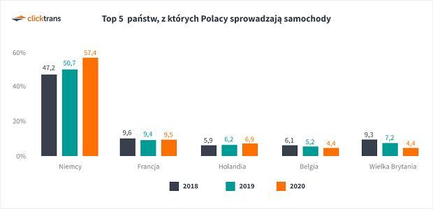 TOP5 państw, z których sprowadzamy samochody do Polski