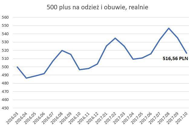Świadczenie 500 plus z uwzględnieniem spadku cen ubrań i butów