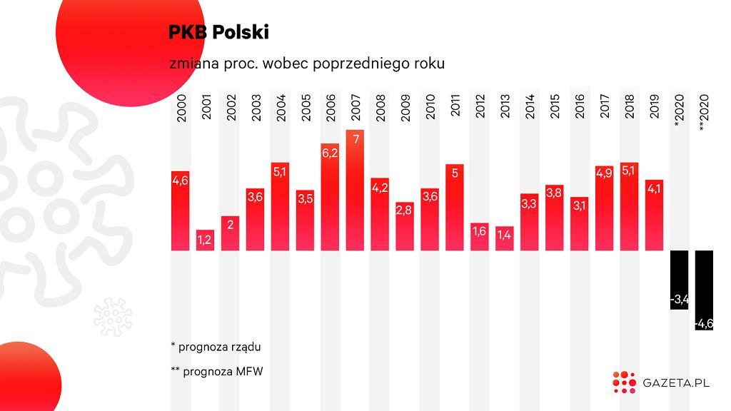 PKB Polski spadnie w tym roku po raz pierwszy od prawie 30 lat.