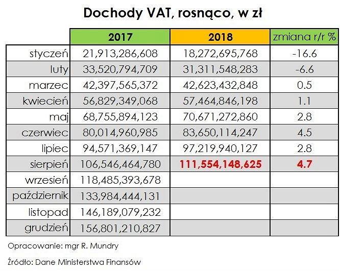 Wpływy z podatku VAT