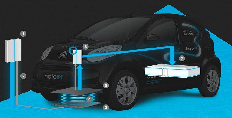 Bezprzewodowe ładowanie samochodów elektrycznych