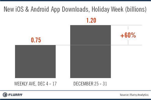 W ostatnim tygodniu grudnia pobrano ponad miliard aplikacji!