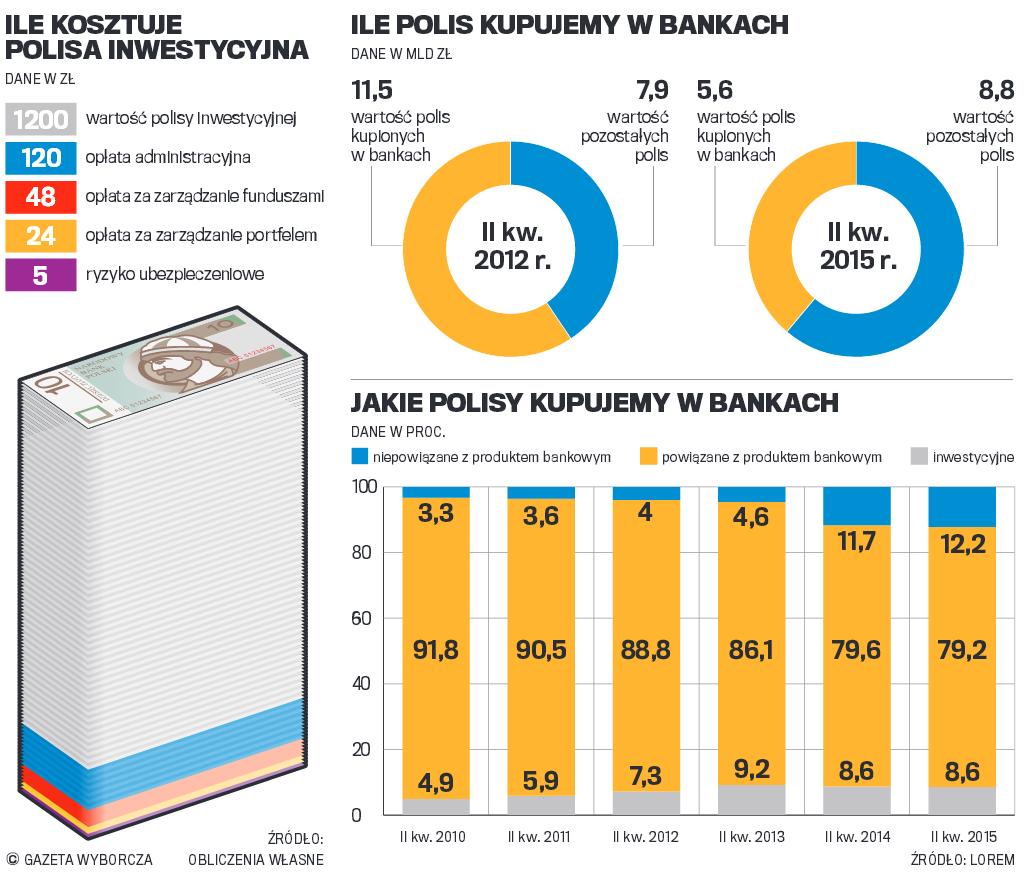 polisa inwestycyjna