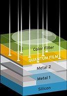 Quantum Film / InVisage