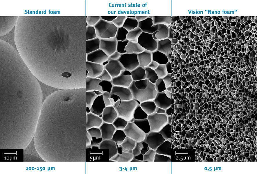 Piana poliuretanowa - współczesna (po lewej), aktualne osiągnięcia (środek) i planowana nanopianka (po prawej)