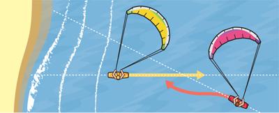 kitesurfing, Start z plaży