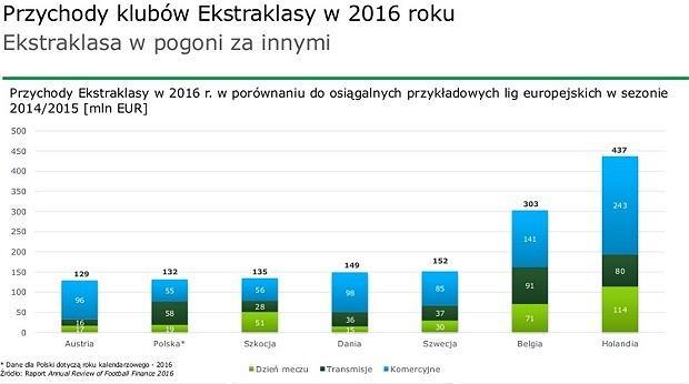 Przychody Ekstraklasy w 2016 roku w porównaniu do osiągalnych przykładowych lig europejskich w sezonie 2014/15 (mln EUR)