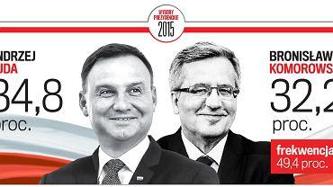 W pierwszej turze wyborów prezydenckich zwyciężył kandydat PiS Andrzej Duda