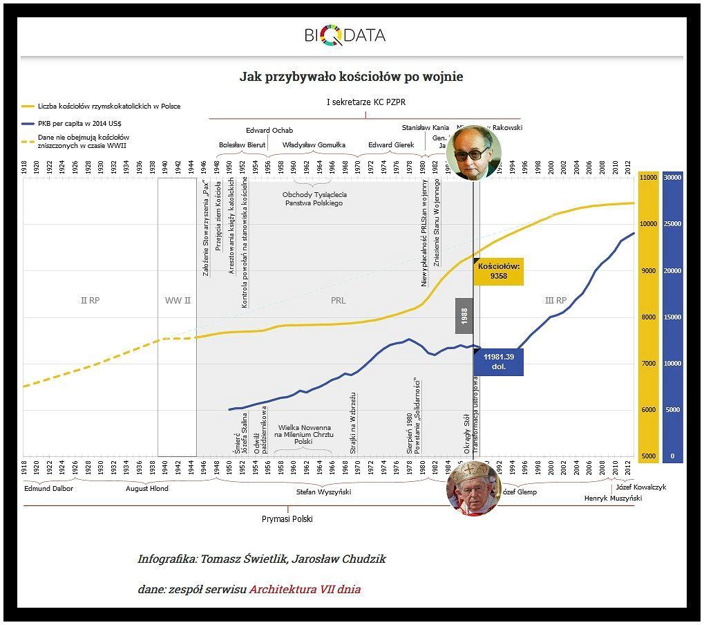 Infografika pokazująca wzrost liczby kościołów w PRL i w III RP w odniesieniu do kolejnych rządów (Tomasz Świetlik, Jarosław Chudzik, Biqdata.wyborcza.pl)