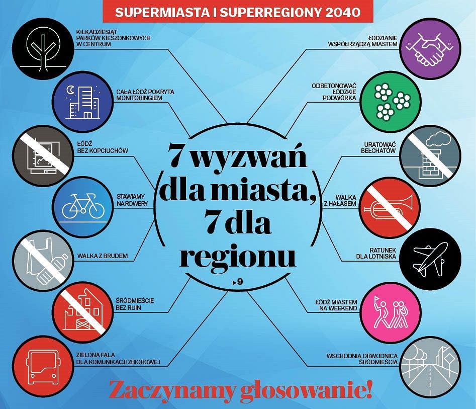 Supermiasta i superregiony 2040