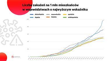 Koronawirus w województwach. Śląsk przoduje, ale w innych regionach też nie zawsze jest świetnie [WYKRES DNIA]