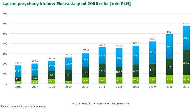 Łączne przychody klubów Ekstraklasy od 2006 roku (mln PLN)
