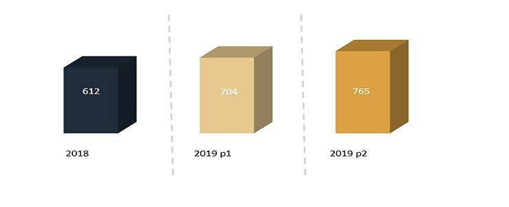Szacowane wpływu do budżetu w 2019 roku z tytułu podatku od gier w dwóch modelach (w mln zł)