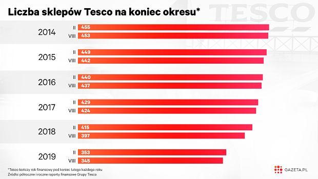 Tesco ma w Polsce coraz mniej sklepów.