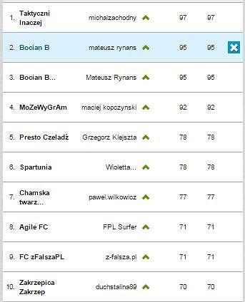 Tabela Ligi Ekspertów 2. kolejka Wygraj Ligę